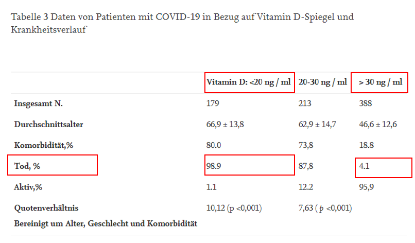 Vitamin-D-Mangel im Alter